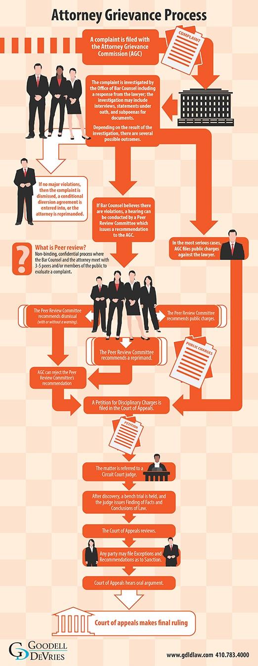 Attorney Grievance Info graphic